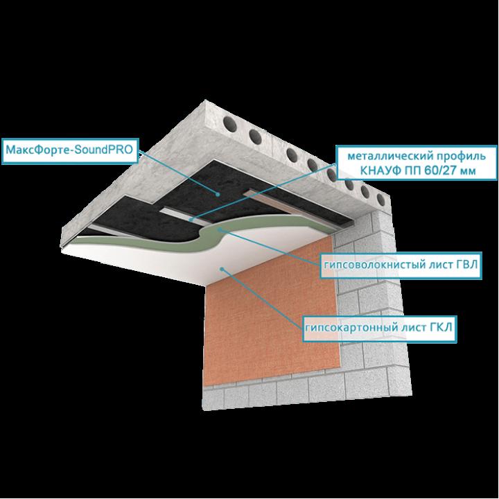 Тонкая звукоизоляция потолка (толщина 4-5 см)