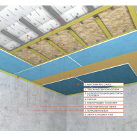 Каркасная система звукоизоляции потолка «Стандарт М» ~4012 руб.