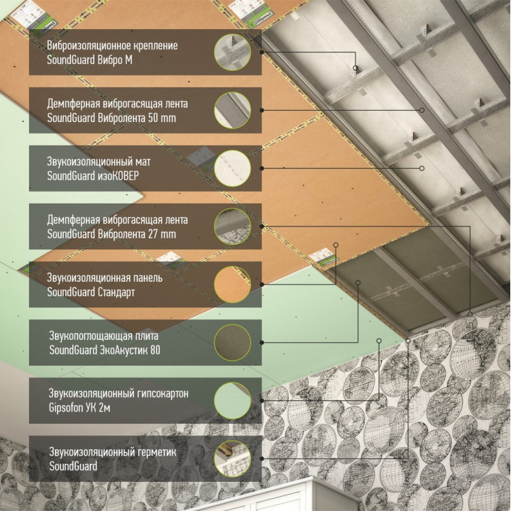 """Каркасная шумоизоляция потолка система """"Комфорт"""""""