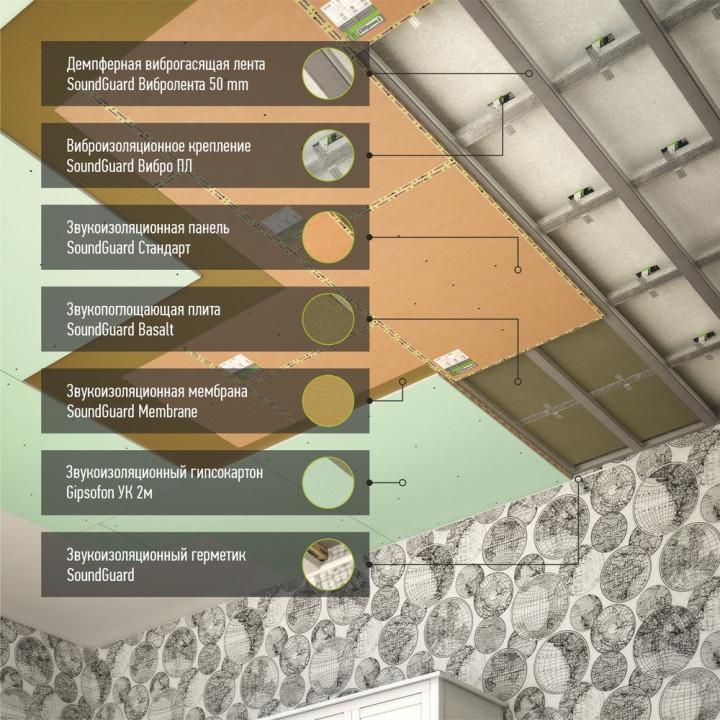 "Каркасная шумоизоляция потолка система ""Стандарт+Комфорт"""