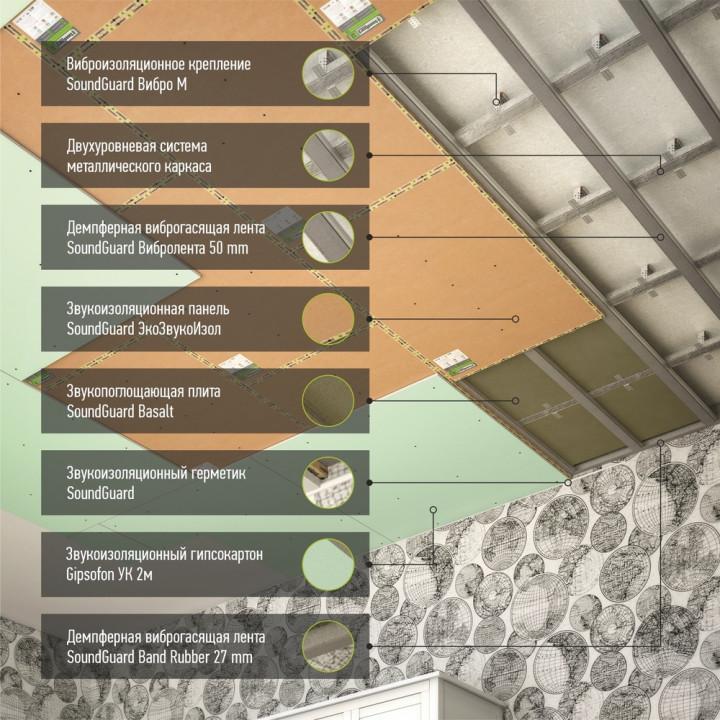 """Каркасная шумоизоляция потолка система """"Стандарт+"""""""