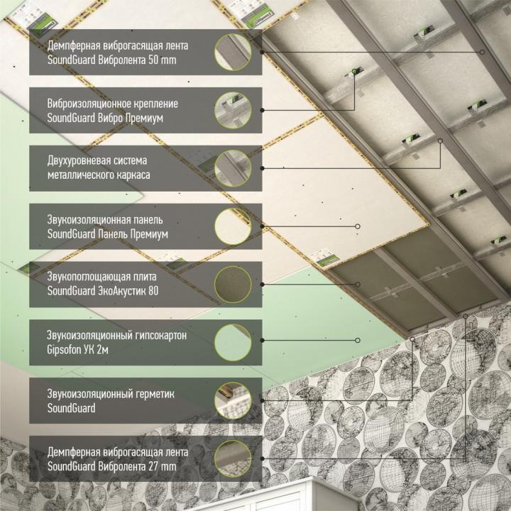 """Каркасная шумоизоляция потолка система """"Премиум"""""""