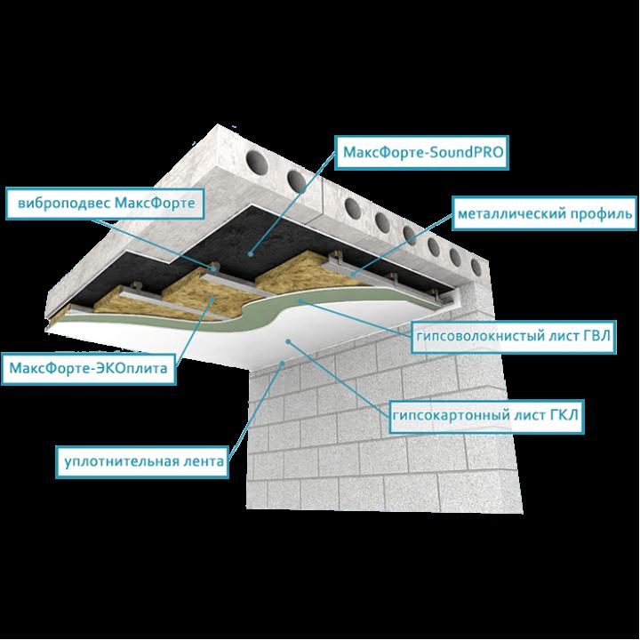 Усиленная звукоизоляция потолка (толщина 9-10 см)