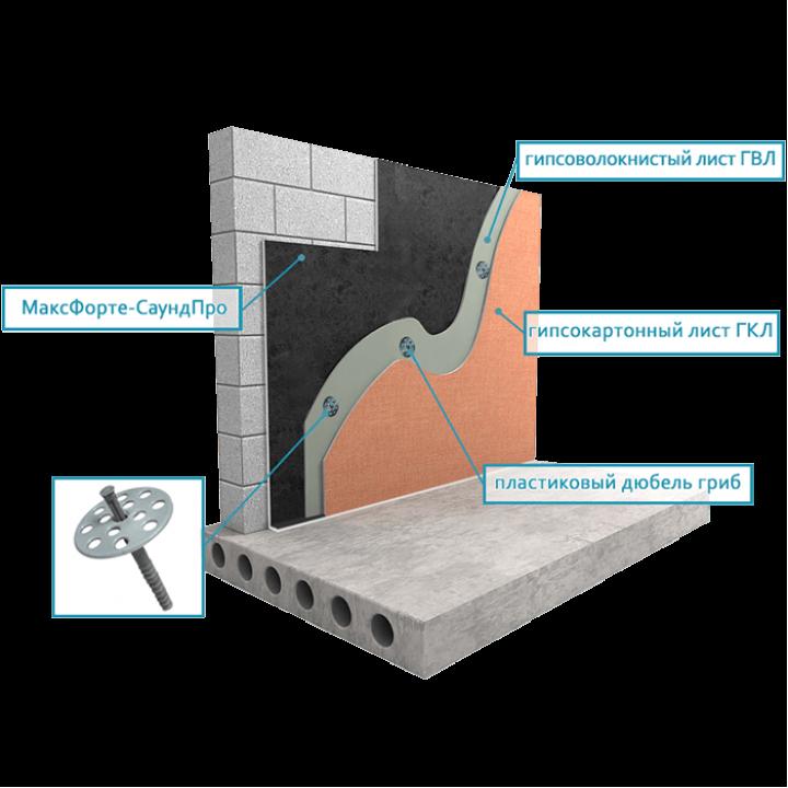 Звукоизоляция стены бескаркасный вариант