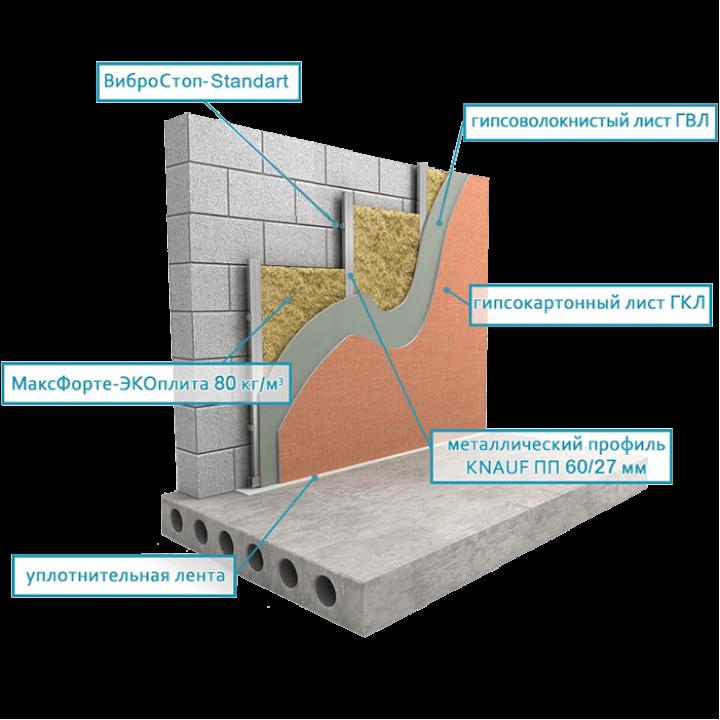 Звукоизоляция стен тонкий вариант с Экоплитой (толщина 4-5 см)