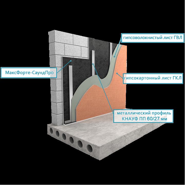 Звукоизоляция стены тонкий вариант с Soundpro