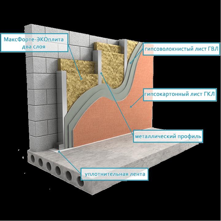 Звукоизоляция стены усиленный вариант